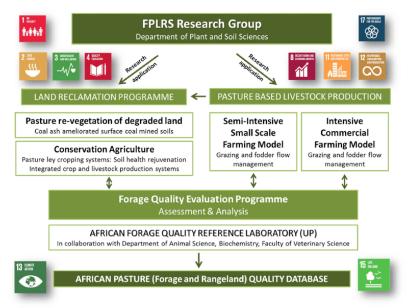 FPLRS research group infographic